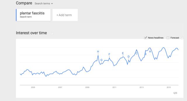 Plantar fasciitis - Google Trends